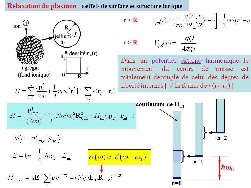 0 Relaxation du plasmon  effets de surface et structure ionique