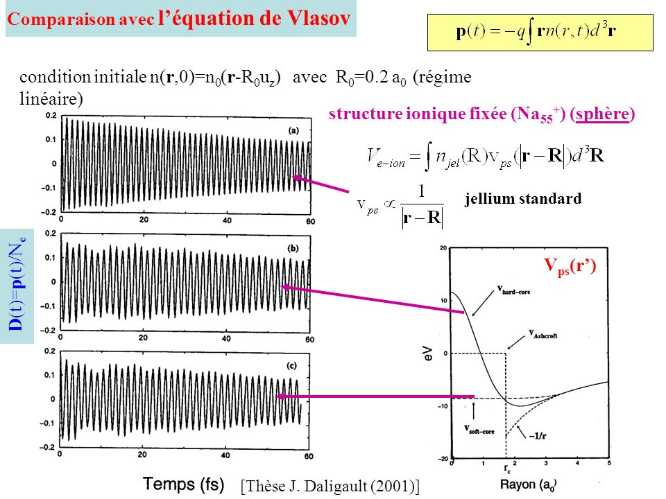 Comparaison avec l'équation de Vlasov