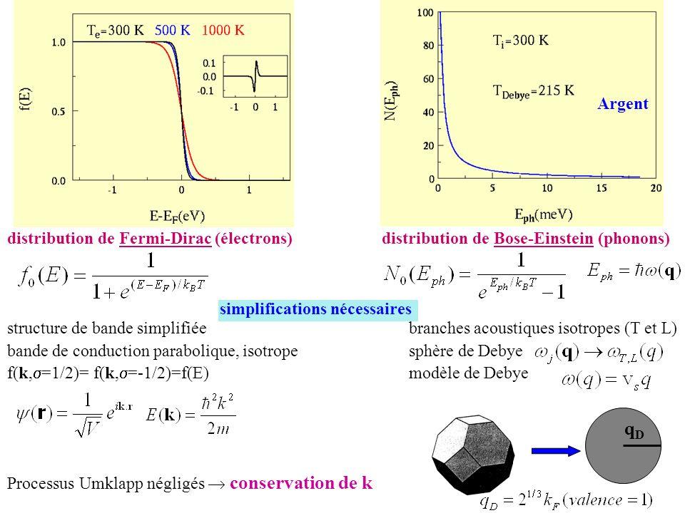 qD distribution de Fermi-Dirac (électrons)