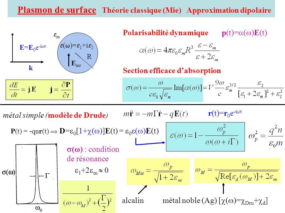 Plasmon de surface Théorie classique (Mie) Approximation dipolaire