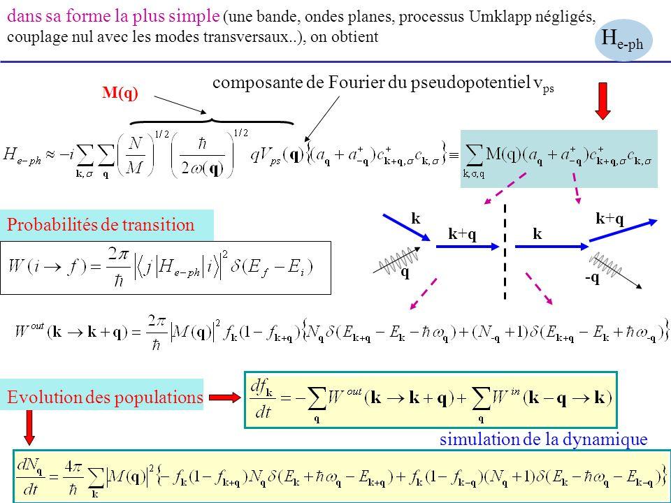 dans sa forme la plus simple (une bande, ondes planes, processus Umklapp négligés, couplage nul avec les modes transversaux..), on obtient