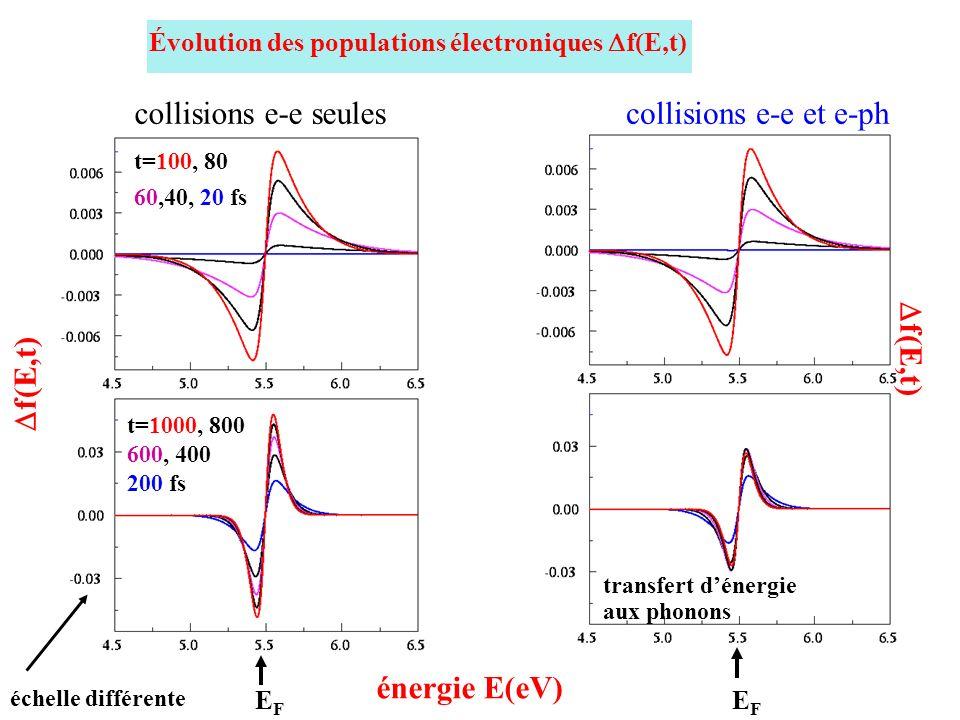 f(E,t) collisions e-e seules collisions e-e et e-ph f(E,t)