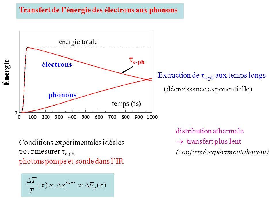 e-ph Transfert de l'énergie des électrons aux phonons électrons