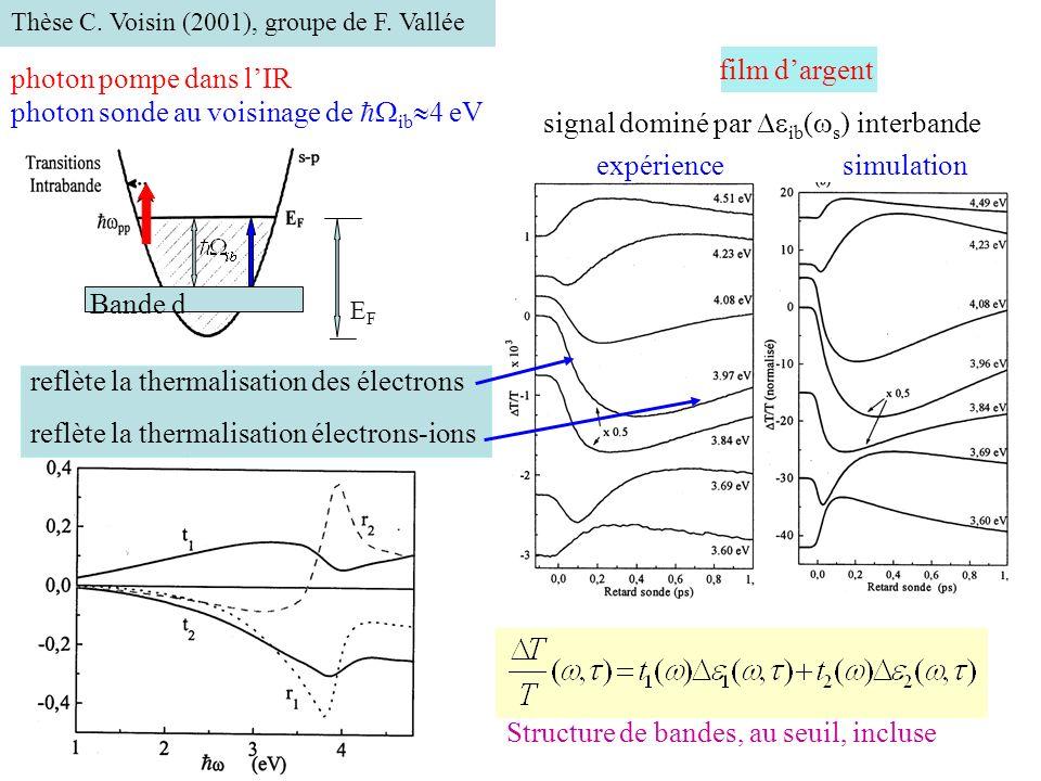 signal dominé par ib(s) interbande expérience simulation