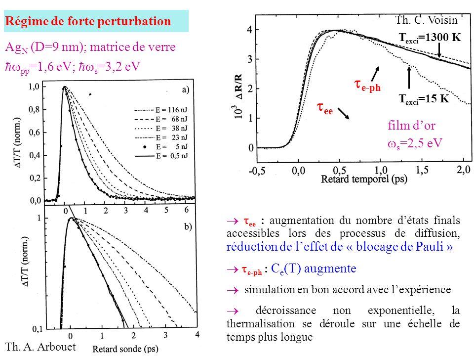 e-ph ee Régime de forte perturbation AgN (D=9 nm); matrice de verre