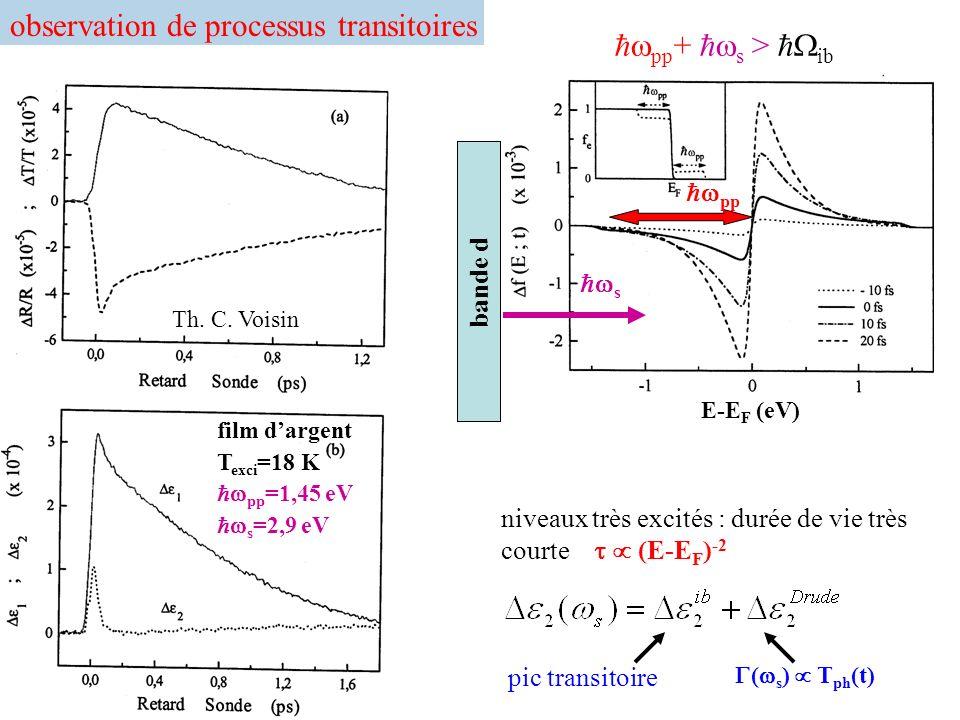 observation de processus transitoires pp+ s > ib