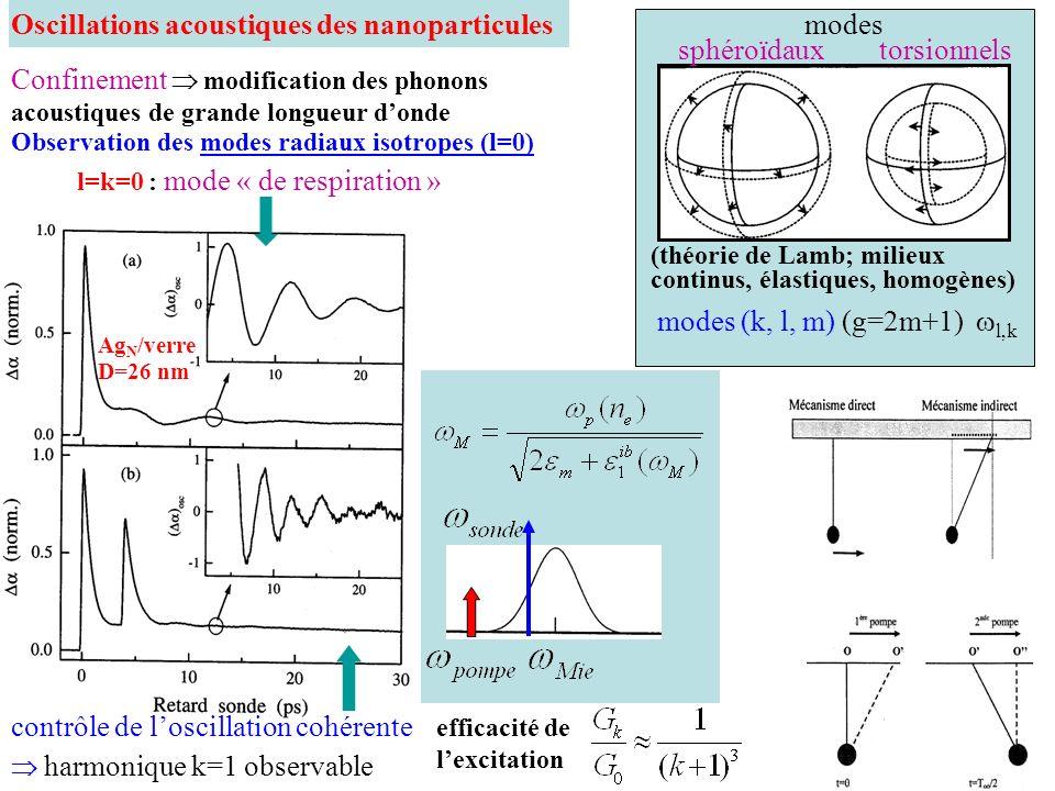 Oscillations acoustiques des nanoparticules modes