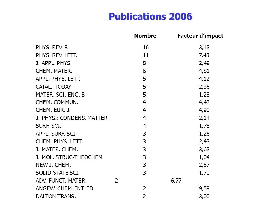 Publications 2006 Nombre Facteur d'impact PHYS. REV. B 16 3,18