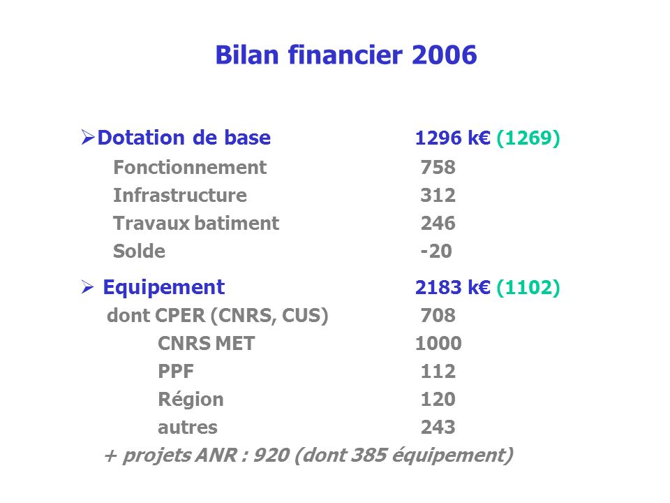 Bilan financier 2006 Dotation de base 1296 k€ (1269)