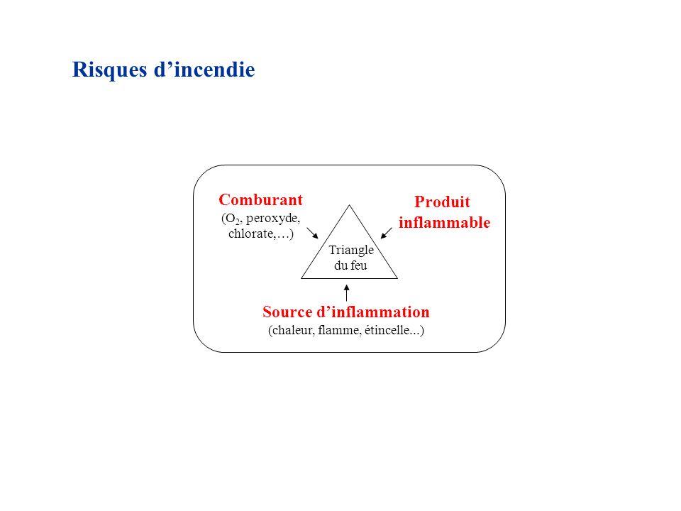Source d'inflammation