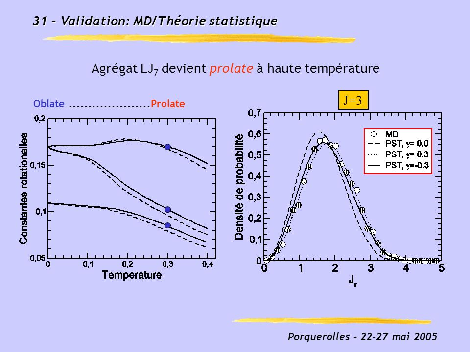 Fig3_prolate_french.eps 31 – Validation: MD/Théorie statistique