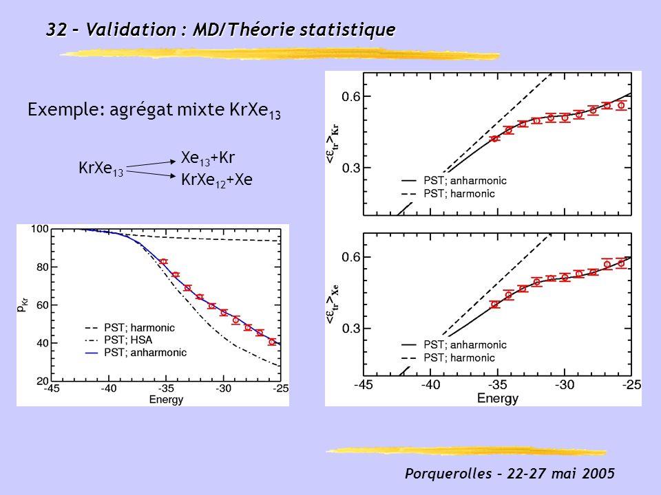 32 – Validation : MD/Théorie statistique