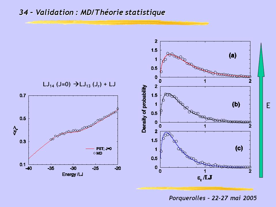 Fig3_prolate_french.eps 34 – Validation : MD/Théorie statistique E