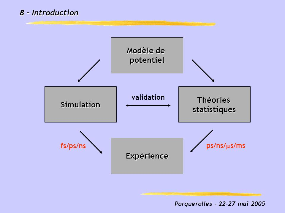Modèle de potentiel Simulation Théories statistiques Expérience