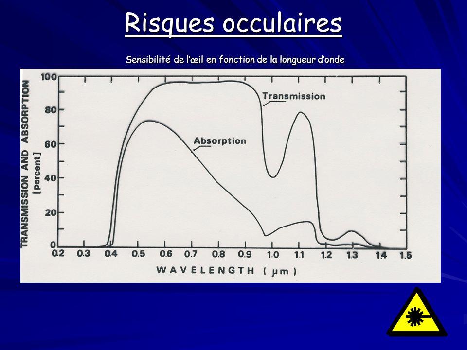 Risques occulaires Sensibilité de l'œil en fonction de la longueur d'onde