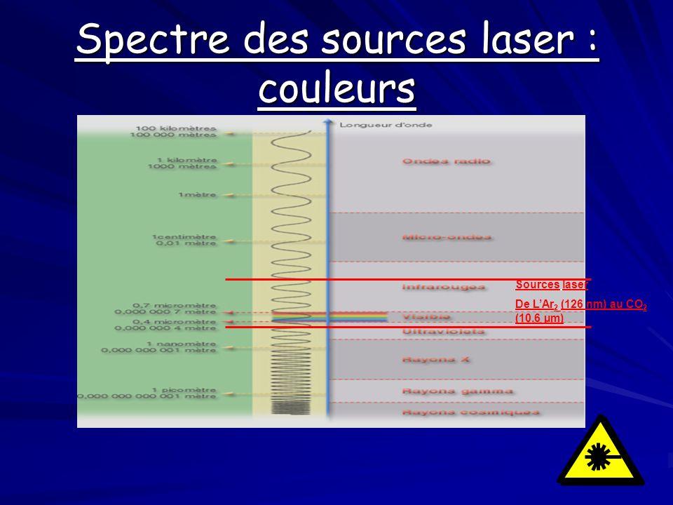 Spectre des sources laser : couleurs