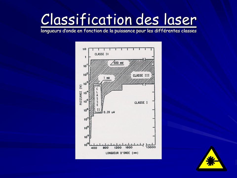 Classification des laser longueurs d'onde en fonction de la puissance pour les différentes classes