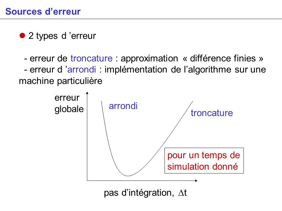Sources d'erreur 2 types d 'erreur. - erreur de troncature : approximation « différence finies »