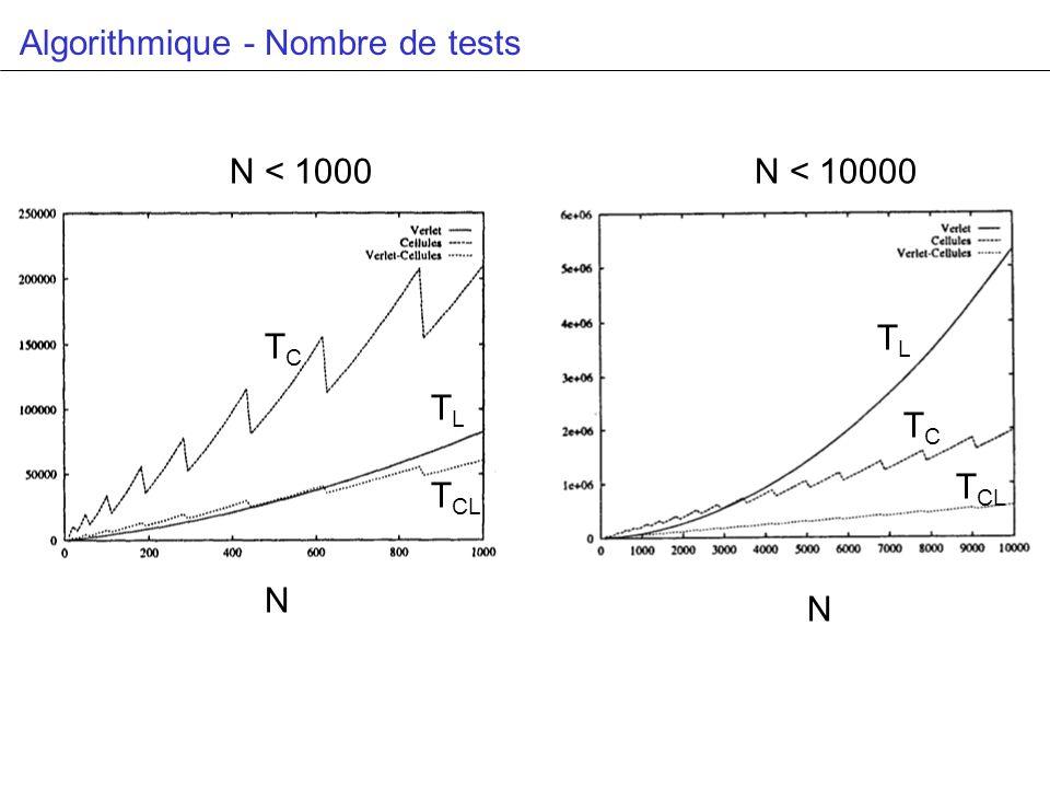 Algorithmique - Nombre de tests