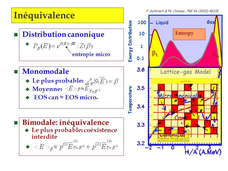 Inéquivalence Distribution canonique Monomodale