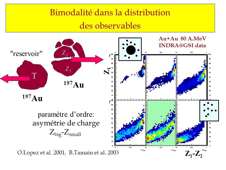 Bimodalité dans la distribution