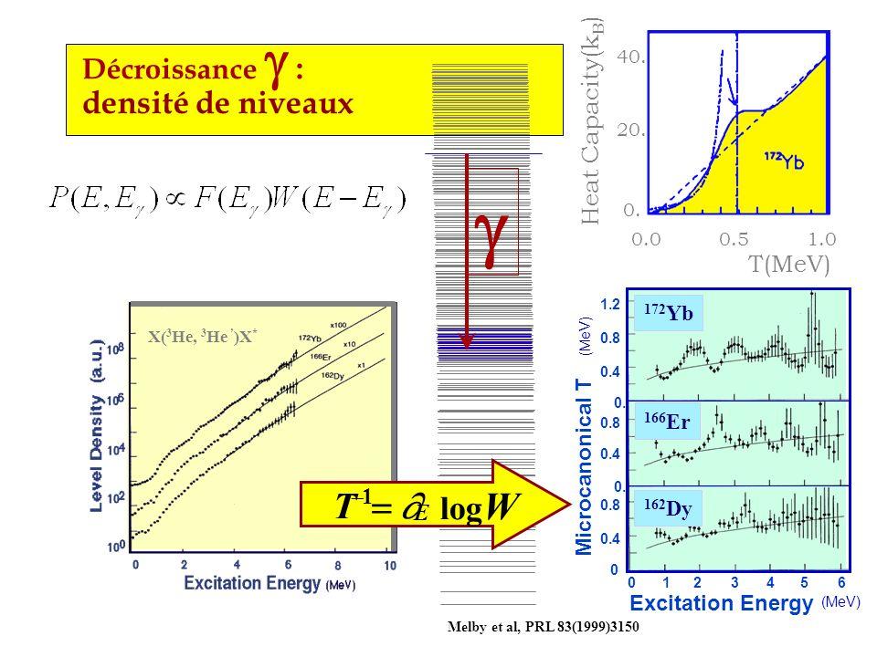 g T = ¶ logW Décroissance g : densité de niveaux Heat Capacity(kB)