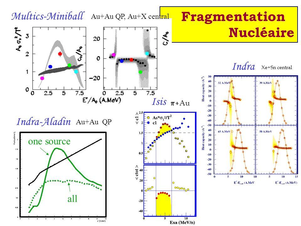 Fragmentation Nucléaire Multics-Miniball Indra Isis Indra-Aladin Isis