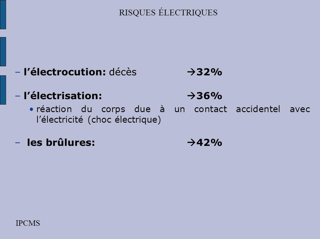 l'électrocution: décès 32% l'électrisation: 36%