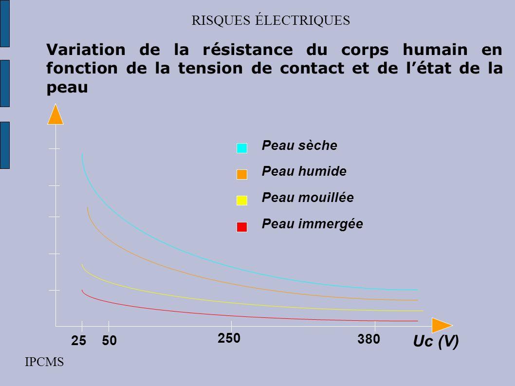 RISQUES ÉLECTRIQUESVariation de la résistance du corps humain en fonction de la tension de contact et de l'état de la peau.