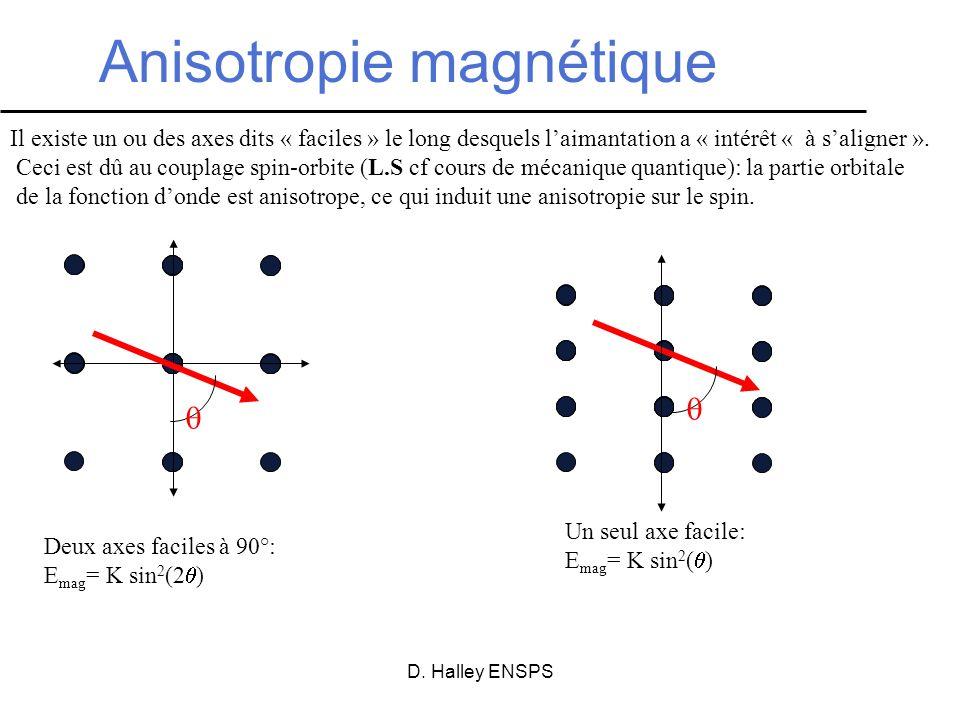 Anisotropie magnétique