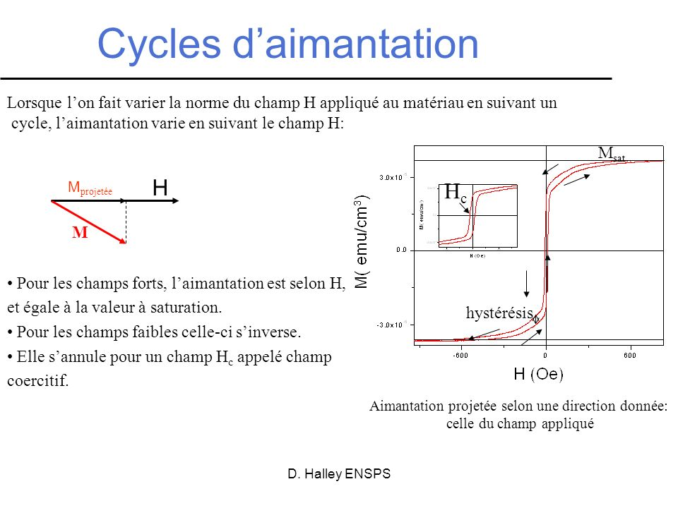 Cycles d'aimantation H Hc
