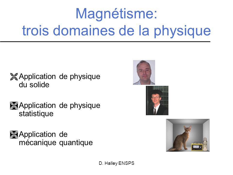 Magnétisme: trois domaines de la physique