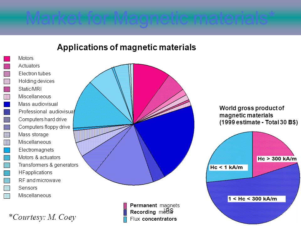 Market for Magnetic materials*
