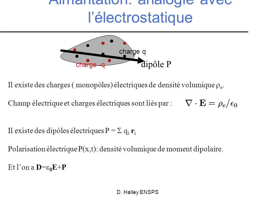 Aimantation: analogie avec l'électrostatique