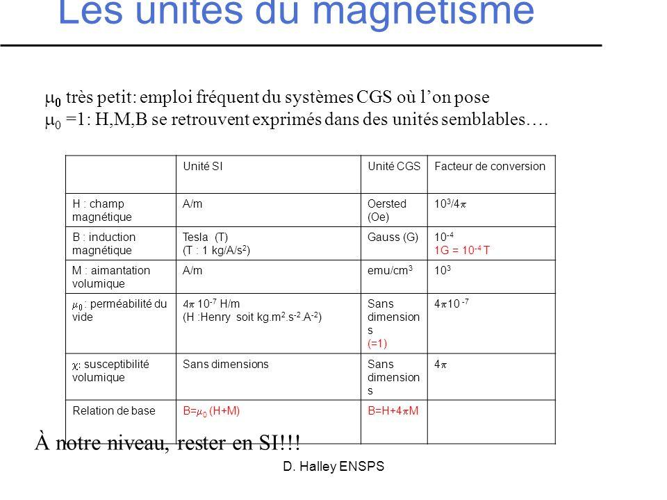 Les unités du magnétisme