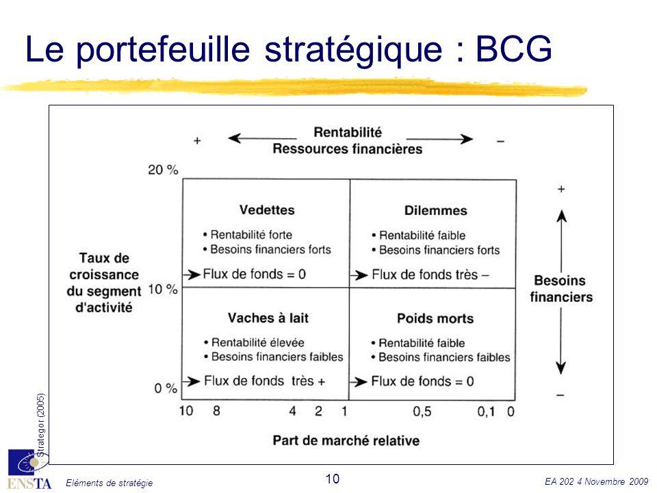 Le portefeuille stratégique : BCG