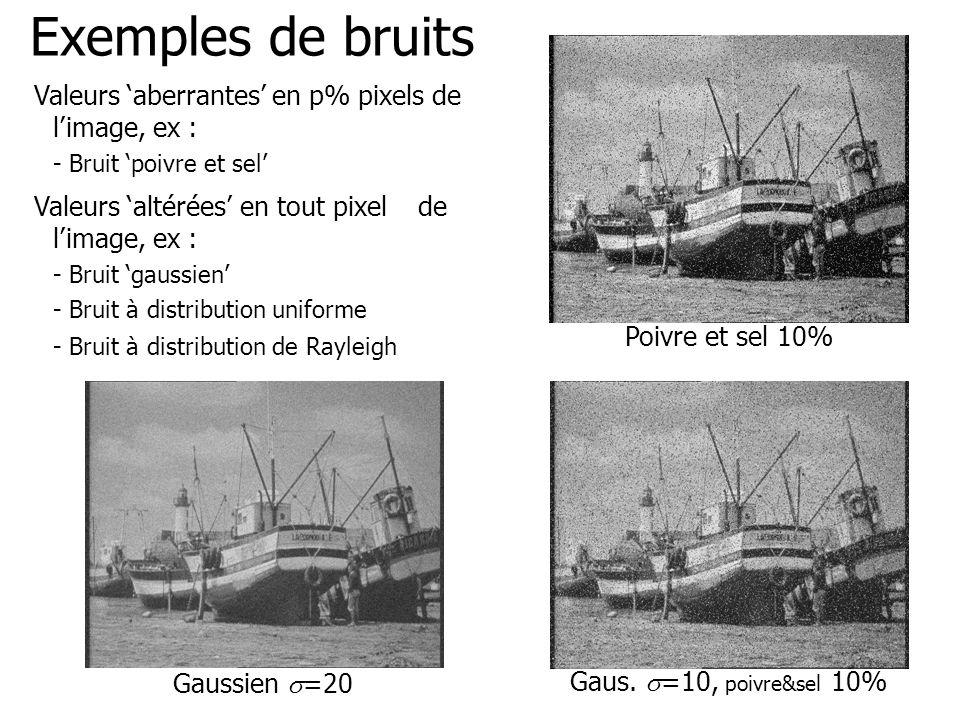 Exemples de bruits Valeurs 'aberrantes' en p% pixels de l'image, ex :