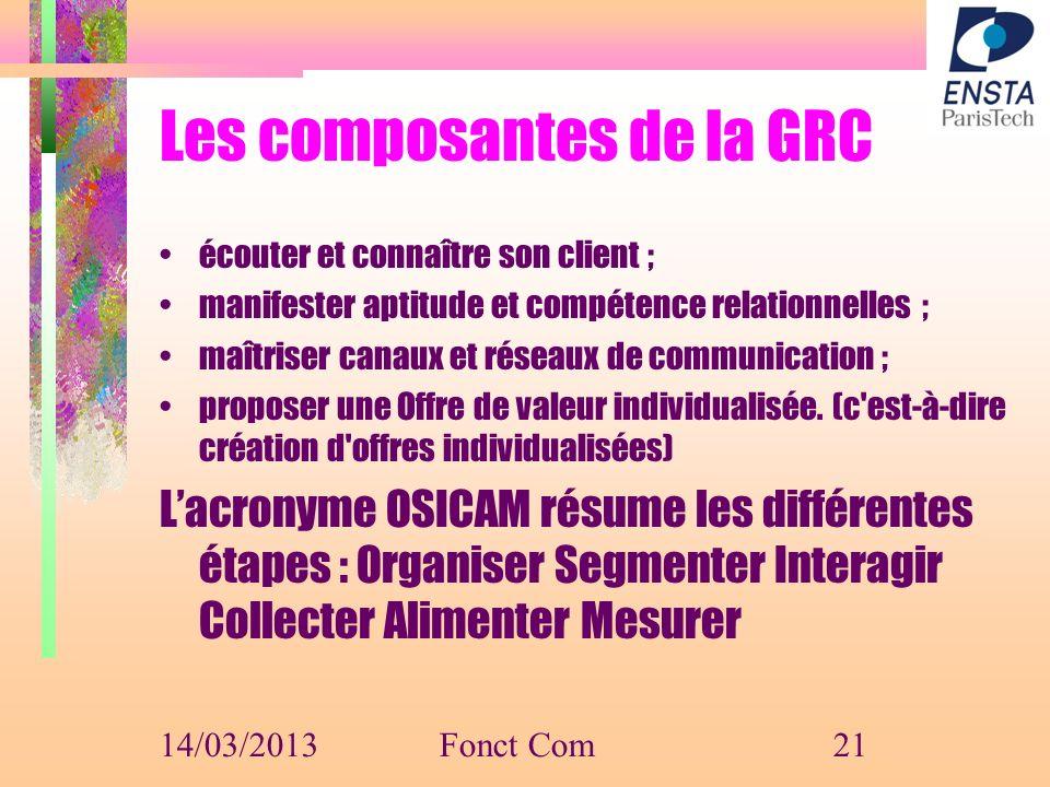 Les composantes de la GRC