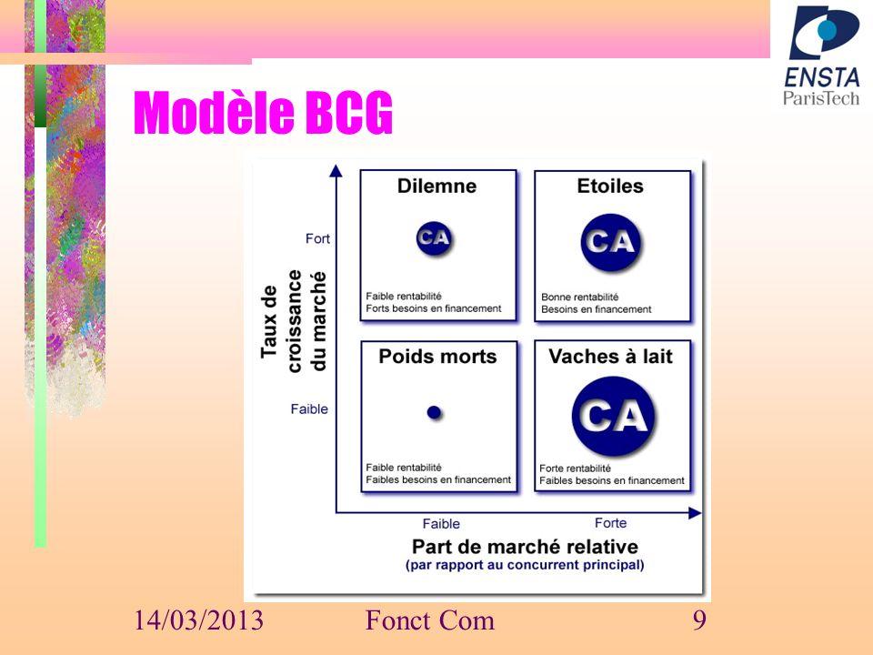 Modèle BCG 14/03/2013 Fonct Com