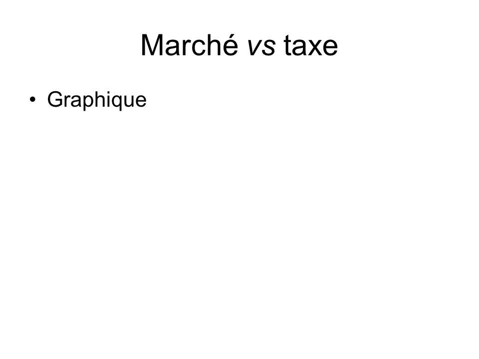 Marché vs taxe Graphique Marché existants :
