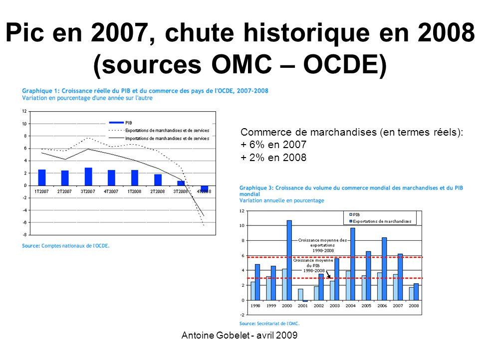 Pic en 2007, chute historique en 2008 (sources OMC – OCDE)
