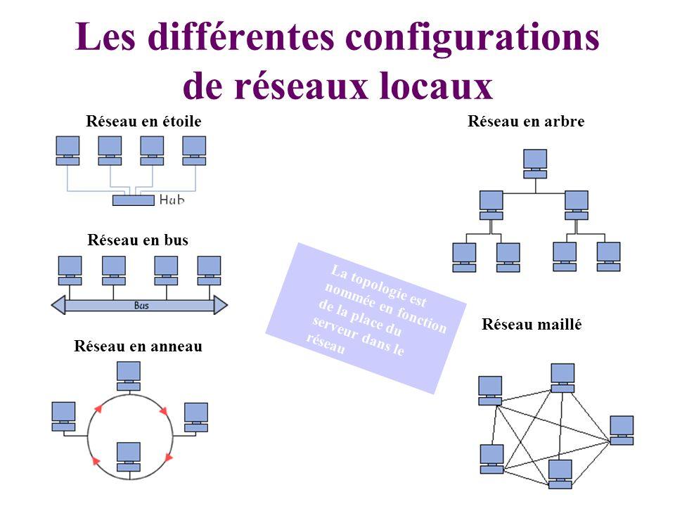 Les différentes configurations de réseaux locaux