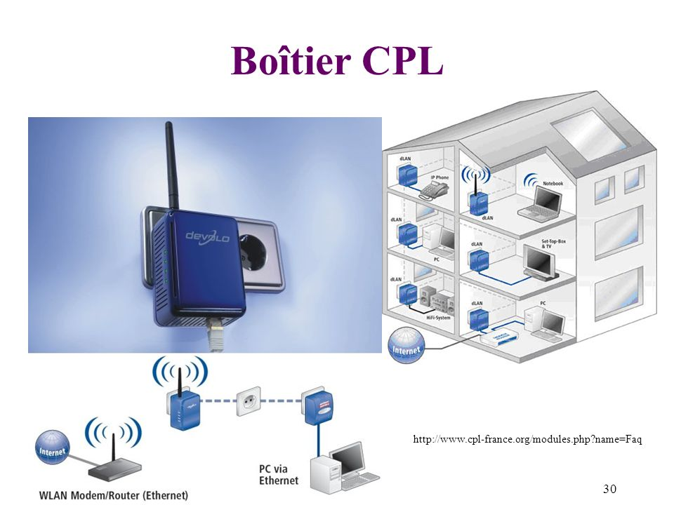 Boîtier CPL http://www.cpl-france.org/modules.php name=Faq