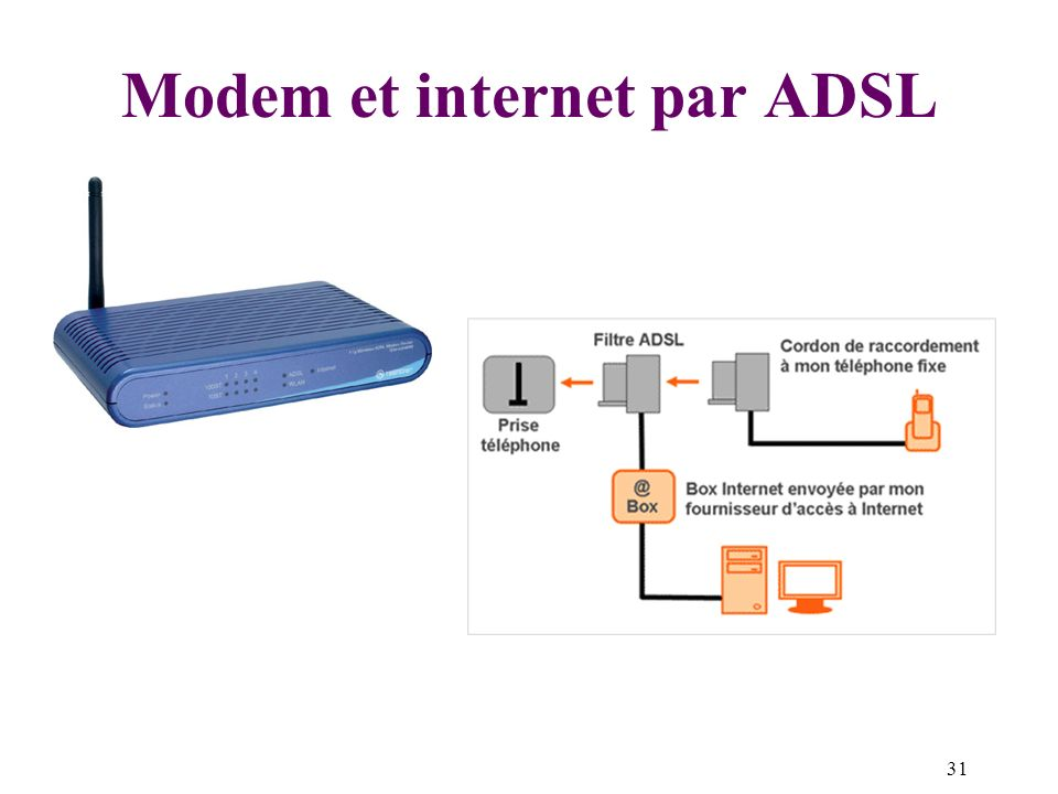 Modem et internet par ADSL