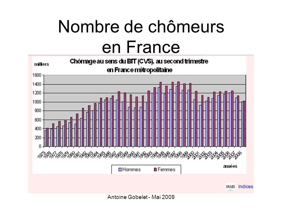 Nombre de chômeurs en France