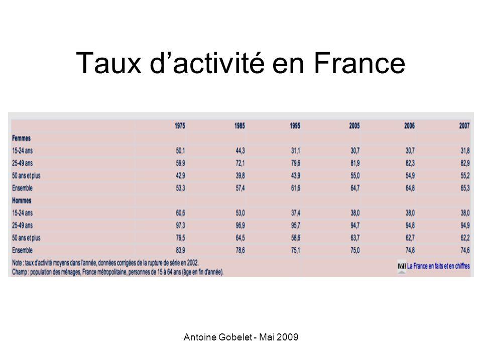 Taux d'activité en France