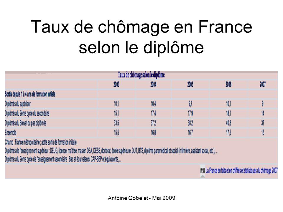 Taux de chômage en France selon le diplôme