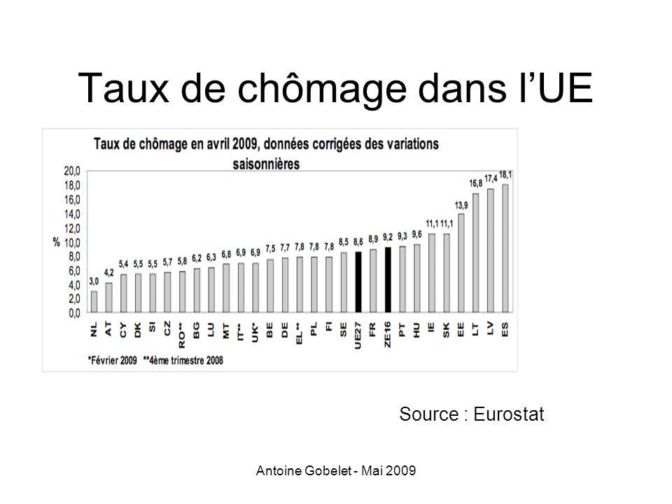 Taux de chômage dans l'UE