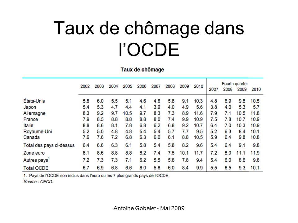 Taux de chômage dans l'OCDE