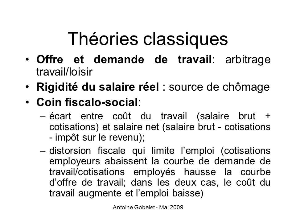 Théories classiques Offre et demande de travail: arbitrage travail/loisir. Rigidité du salaire réel : source de chômage.